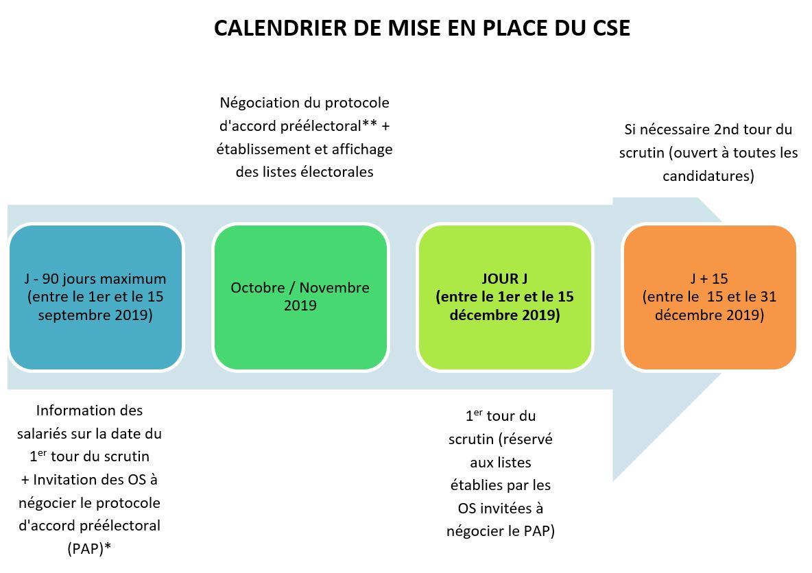 CALENDRIER DE MISE EN PLACE DU CSE